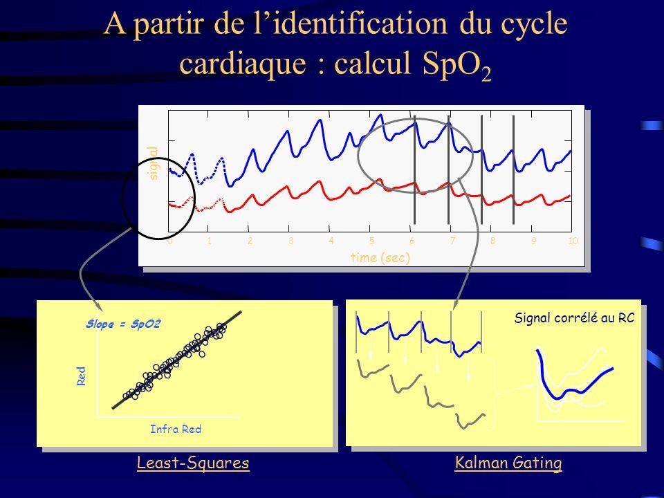Least-Squares Infra Red Red A partir de lidentification du cycle cardiaque : calcul SpO 2 012345678910 time (sec) signal Kalman Gating Signal corrélé