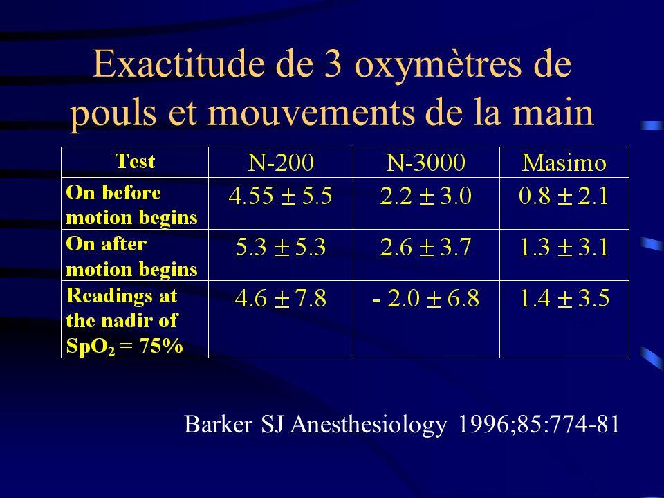 Exactitude de 3 oxymètres de pouls et mouvements de la main Barker SJ Anesthesiology 1996;85:774-81