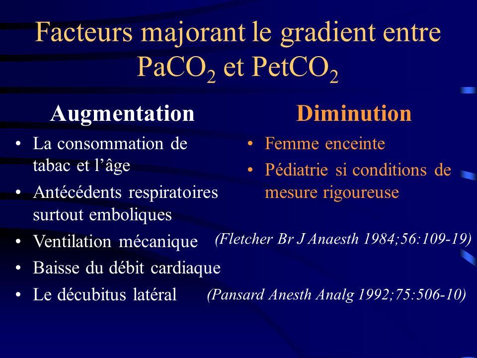 Facteurs majorant le gradient entre PaCO 2 et PetCO 2 Augmentation La consommation de tabac et lâge Antécédents respiratoires surtout emboliques Venti