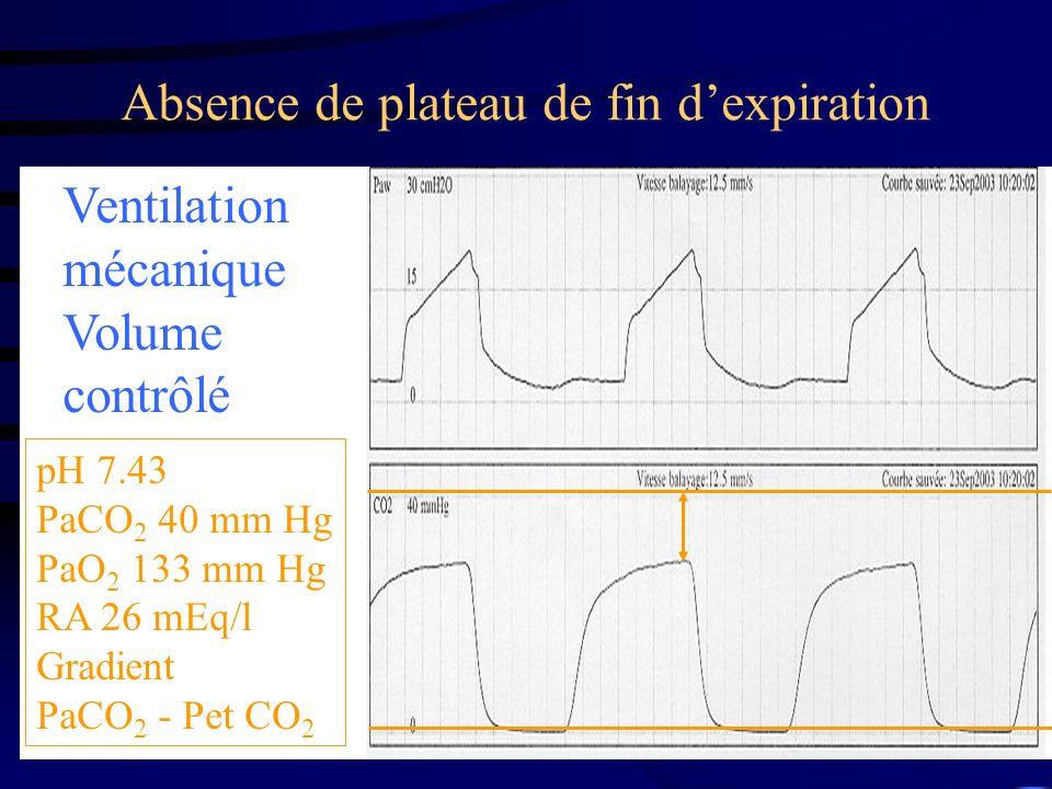 Absence de plateau de fin dexpiration Ventilation mécanique Volume contrôlé pH 7.43 PaCO 2 40 mm Hg PaO 2 133 mm Hg RA 26 mEq/l Gradient PaCO 2 - Pet