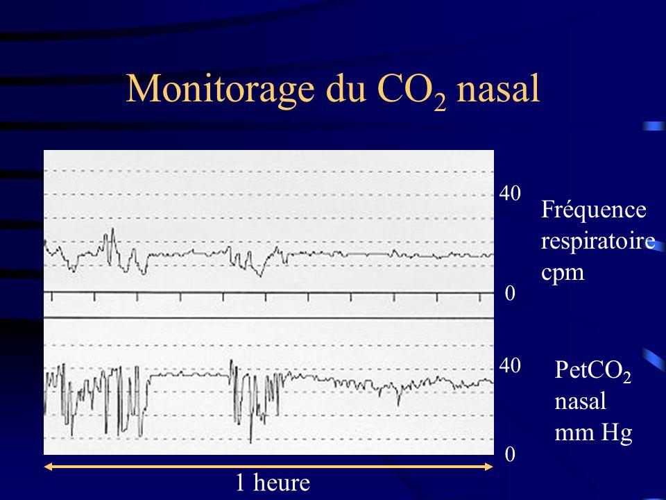 Monitorage du CO 2 nasal 0 40 0 Fréquence respiratoire cpm PetCO 2 nasal mm Hg 1 heure