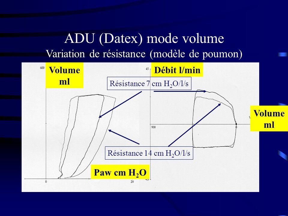 ADU (Datex) mode volume Variation de résistance (modèle de poumon) Résistance 7 cm H 2 O/l/s Résistance 14 cm H 2 O/l/s Paw cm H 2 O Volume ml Volume