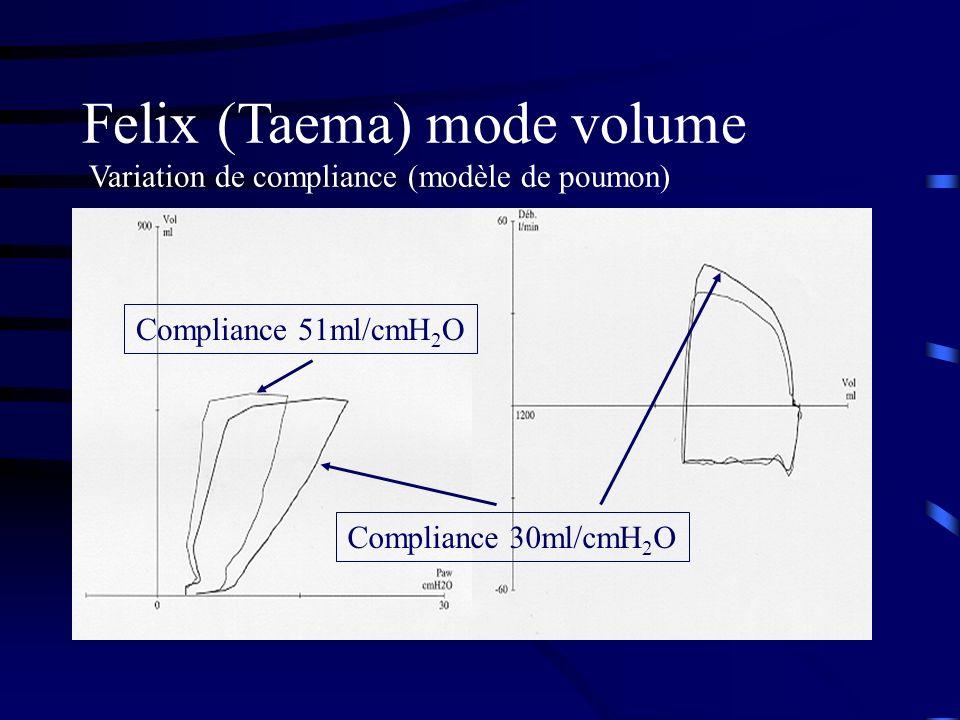 Felix (Taema) mode volume Variation de compliance (modèle de poumon) Compliance 51ml/cmH 2 O Compliance 30ml/cmH 2 O