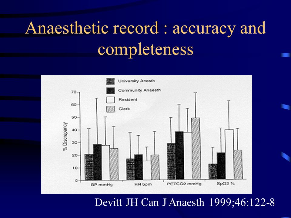 Anaesthetic record : accuracy and completeness Devitt JH Can J Anaesth 1999;46:122-8
