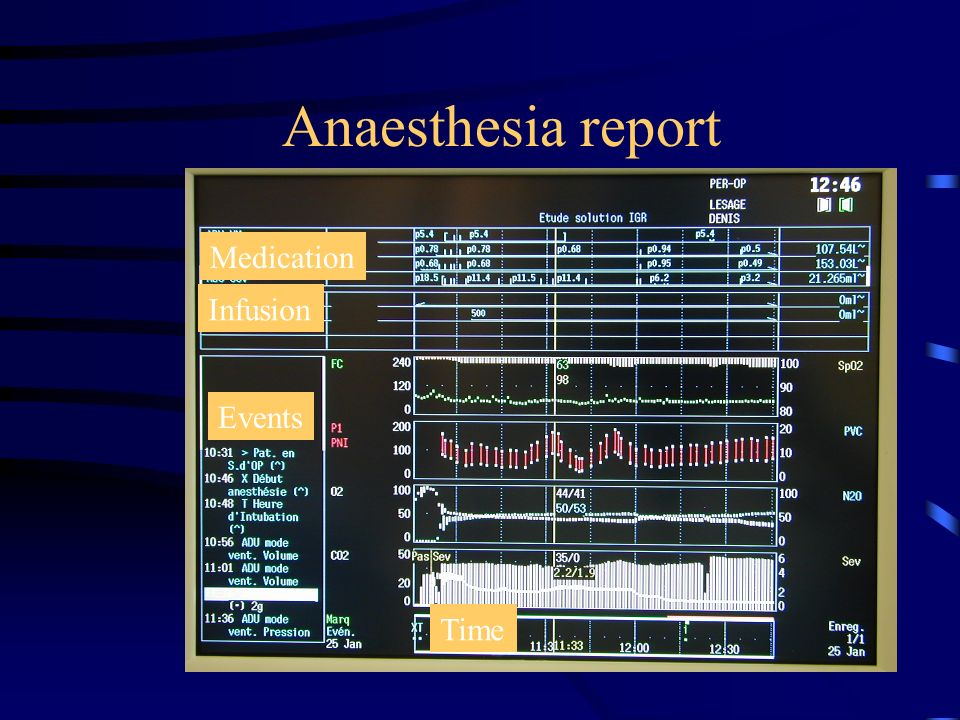 Anaesthesia report Medication Infusion Time Events
