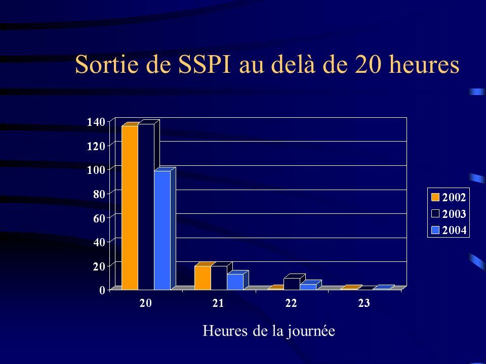 Sortie de SSPI au delà de 20 heures Heures de la journée