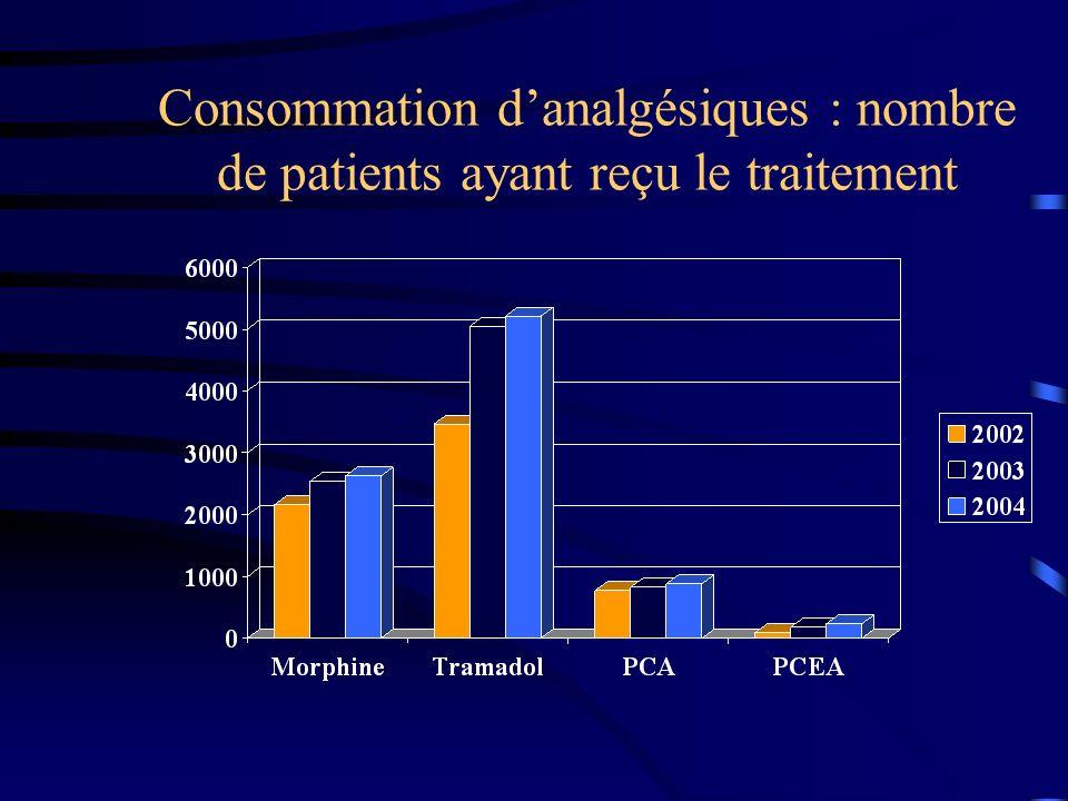 Consommation danalgésiques : nombre de patients ayant reçu le traitement