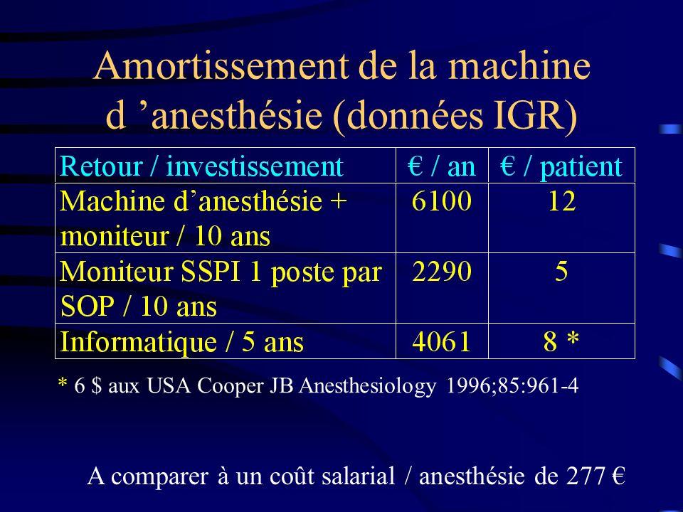Amortissement de la machine d anesthésie (données IGR) A comparer à un coût salarial / anesthésie de 277 * 6 $ aux USA Cooper JB Anesthesiology 1996;8