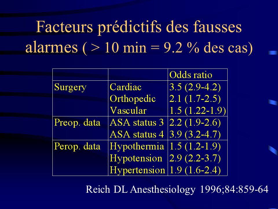 Facteurs prédictifs des fausses alarmes ( > 10 min = 9.2 % des cas) Reich DL Anesthesiology 1996;84:859-64