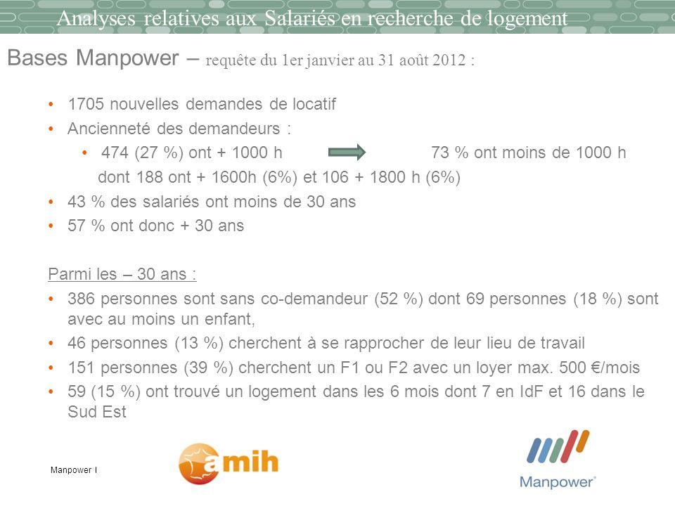Manpower Bases Manpower – requête du 1er janvier au 31 août 2012 : 1705 nouvelles demandes de locatif Ancienneté des demandeurs : 474 (27 %) ont + 100