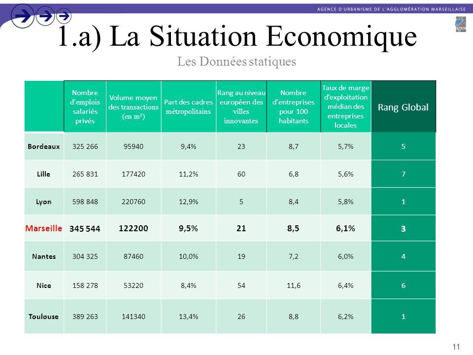 1.a) La Situation Economique Les Données statiques Nombre d'emplois salariés privés Volume moyen des transactions (en m²) Part des cadres métropolitai