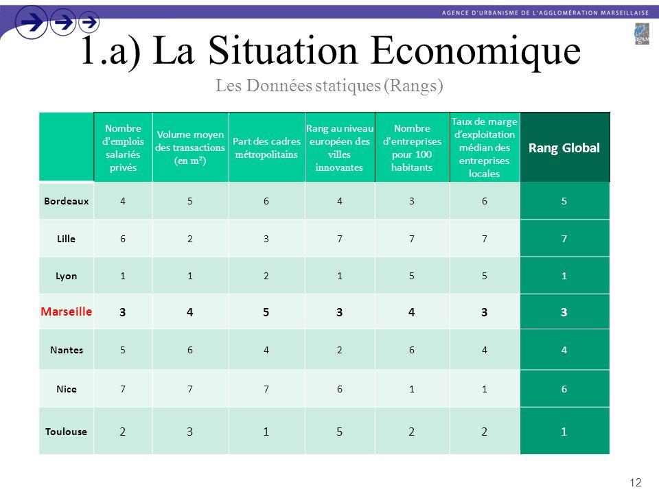 1.a) La Situation Economique Les Données statiques (Rangs) 12 Nombre d'emplois salariés privés Volume moyen des transactions (en m²) Part des cadres m
