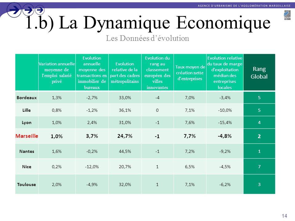 1.b) La Dynamique Economique Les Données dévolution Variation annuelle moyenne de l'emploi salarié privé Evolution annuelle moyenne des transactions e