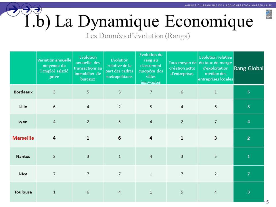 1.b) La Dynamique Economique Les Données dévolution (Rangs) Variation annuelle moyenne de l'emploi salarié privé Evolution annuelle des transactions e