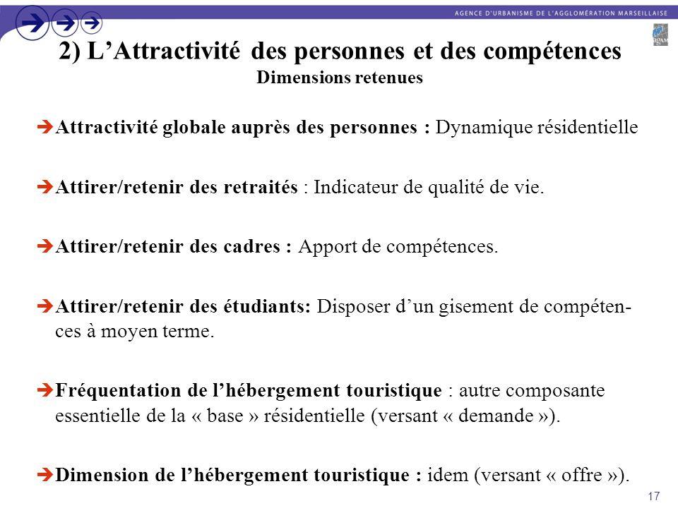 2) LAttractivité des personnes et des compétences Dimensions retenues Attractivité globale auprès des personnes : Dynamique résidentielle Attirer/rete