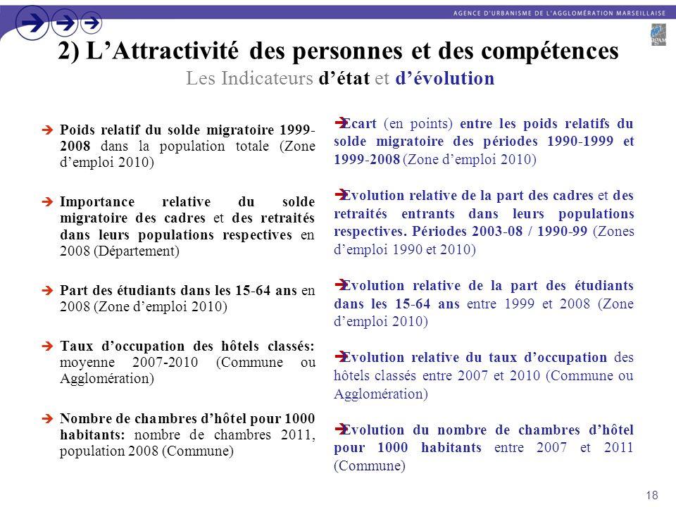 2) LAttractivité des personnes et des compétences Les Indicateurs détat et dévolution Poids relatif du solde migratoire 1999- 2008 dans la population