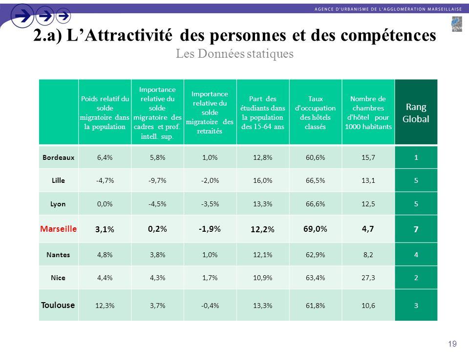 2.a) LAttractivité des personnes et des compétences Les Données statiques Poids relatif du solde migratoire dans la population Importance relative du