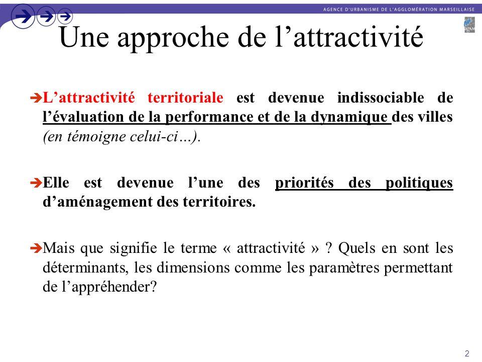 Une approche de lattractivité Lattractivité territoriale est devenue indissociable de lévaluation de la performance et de la dynamique des villes (en