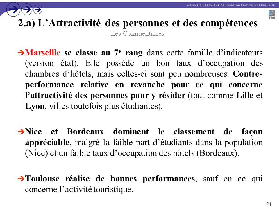 2.a) LAttractivité des personnes et des compétences Les Commentaires Marseille se classe au 7 e rang dans cette famille dindicateurs (version état). E