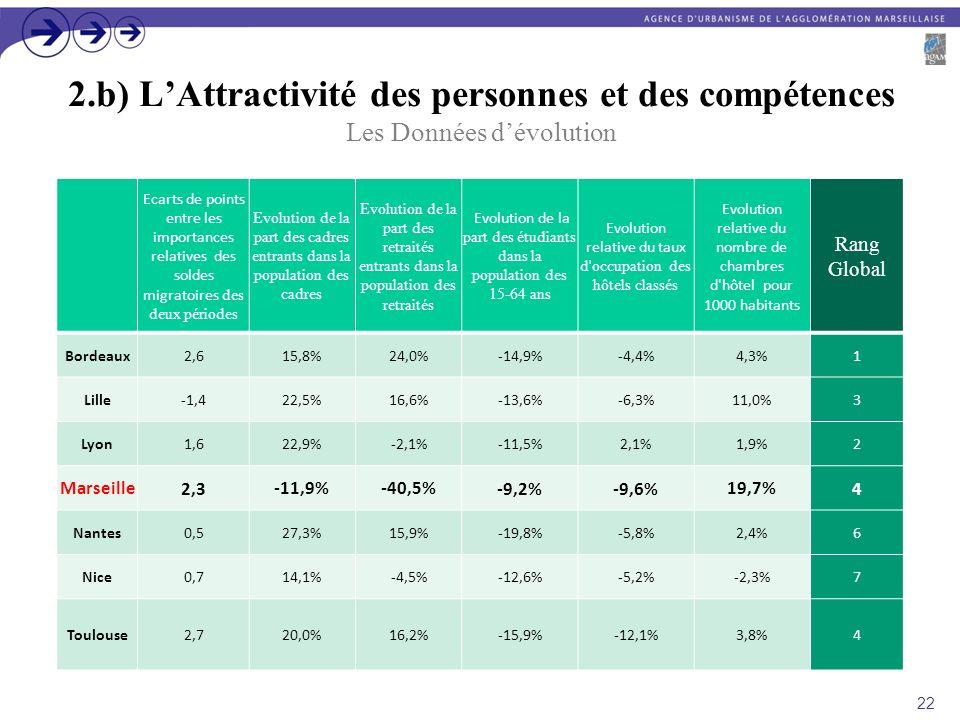 2.b) LAttractivité des personnes et des compétences Les Données dévolution Ecarts de points entre les importances relatives des soldes migratoires des