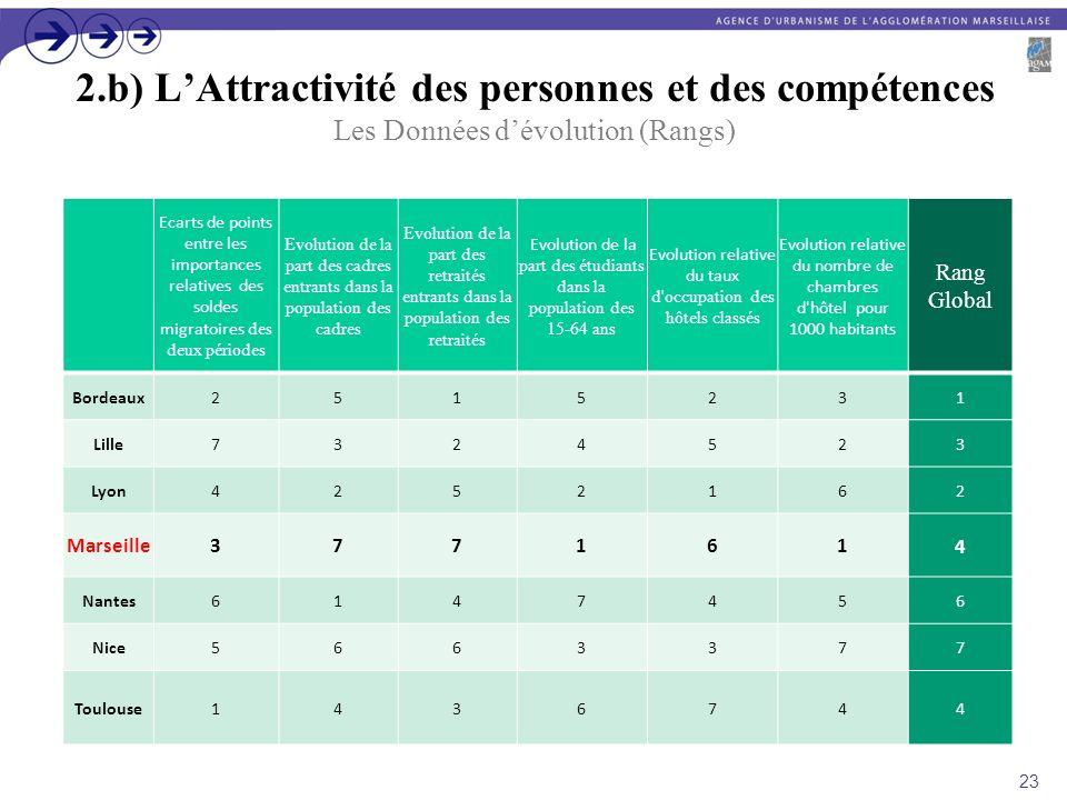 2.b) LAttractivité des personnes et des compétences Les Données dévolution (Rangs) Ecarts de points entre les importances relatives des soldes migrato