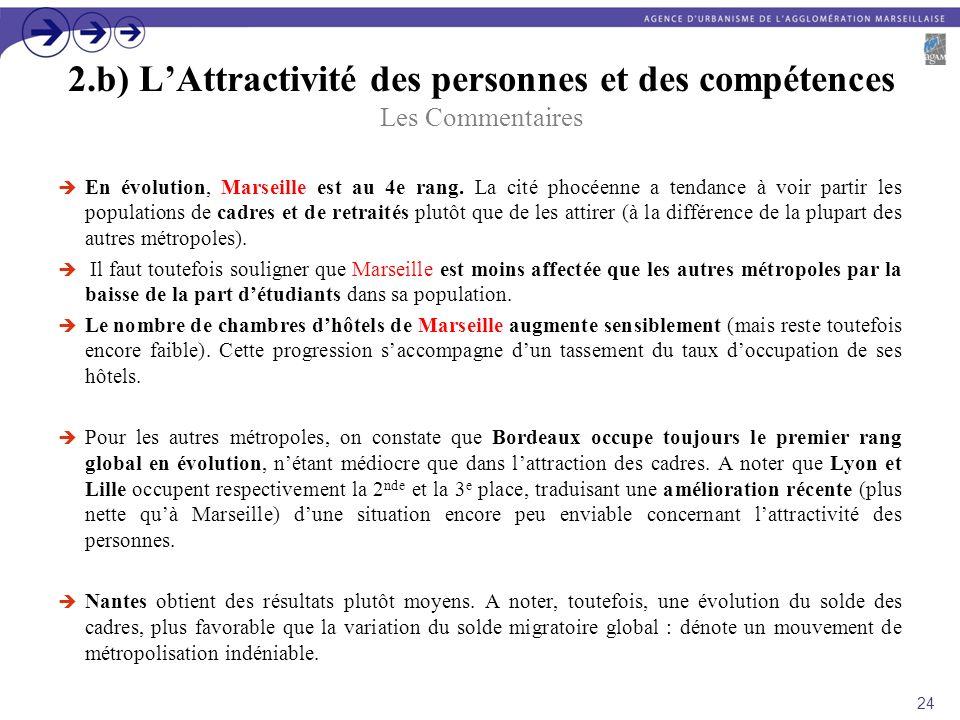 2.b) LAttractivité des personnes et des compétences Les Commentaires En évolution, Marseille est au 4e rang. La cité phocéenne a tendance à voir parti