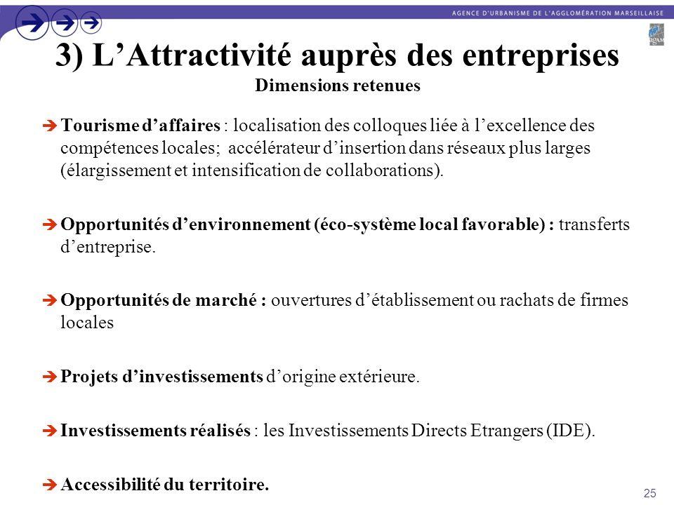 3) LAttractivité auprès des entreprises Dimensions retenues Tourisme daffaires : localisation des colloques liée à lexcellence des compétences locales