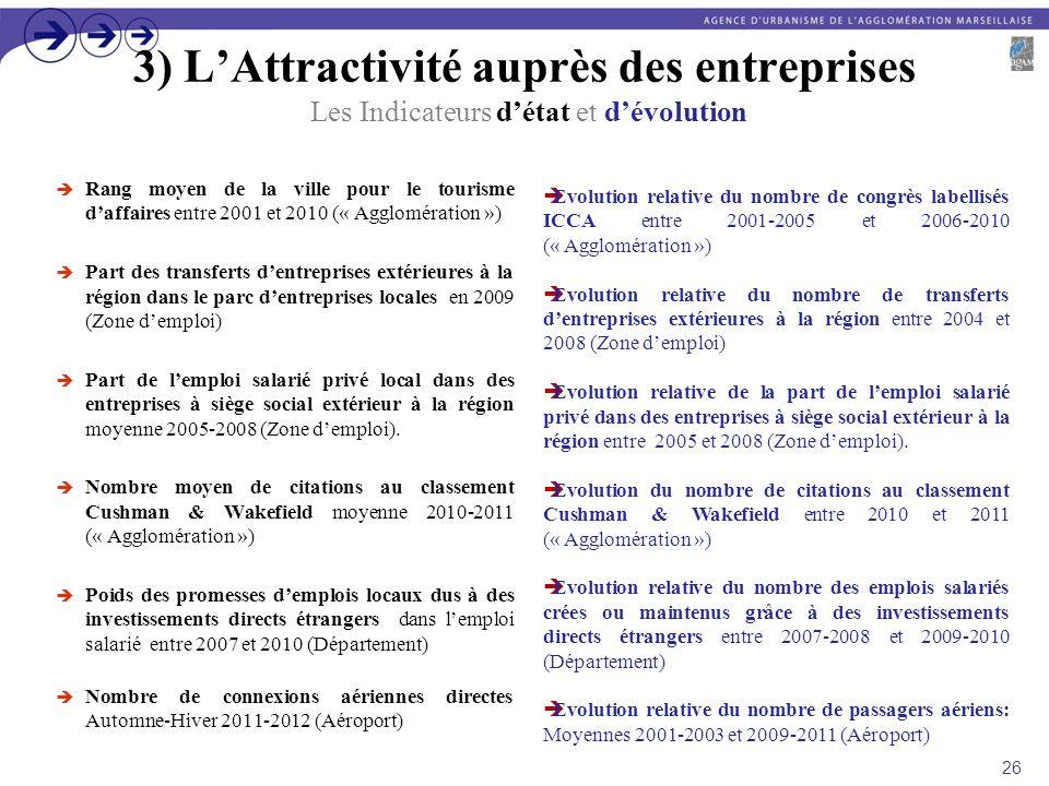 3) LAttractivité auprès des entreprises Les Indicateurs détat et dévolution Rang moyen de la ville pour le tourisme daffaires entre 2001 et 2010 (« Ag