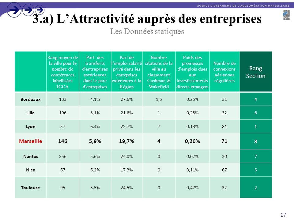 3.a) LAttractivité auprès des entreprises Les Données statiques Rang moyen de la ville pour le nombre de conférences labellisées ICCA Part des transfe