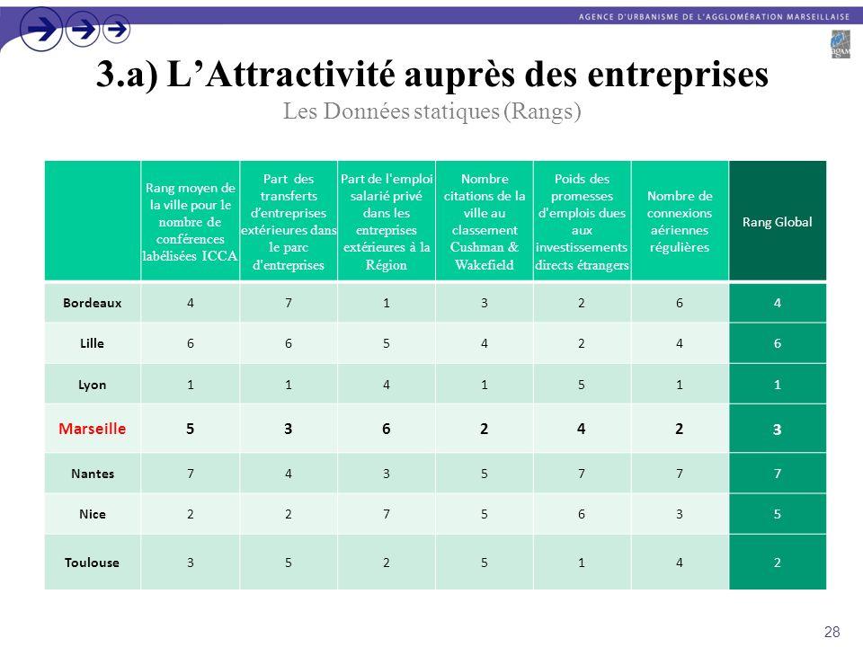 3.a) LAttractivité auprès des entreprises Les Données statiques (Rangs) Rang moyen de la ville pour le nombre de conférences labélisées ICCA Part des