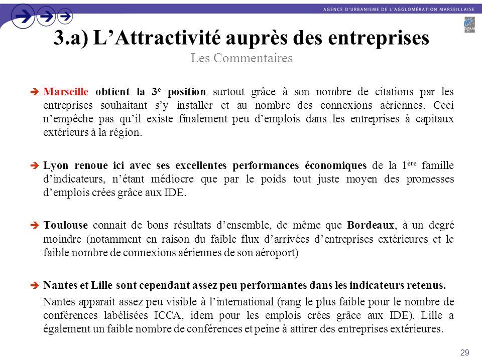 3.a) LAttractivité auprès des entreprises Les Commentaires Marseille obtient la 3 e position surtout grâce à son nombre de citations par les entrepris