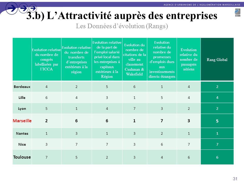 3.b) LAttractivité auprès des entreprises Les Données dévolution (Rangs) Evolution relative du nombre de congrès labellisées par lICCA Evolution relat