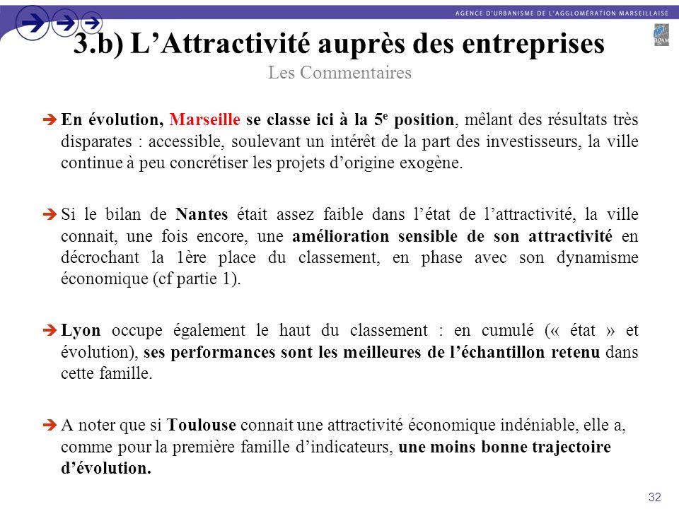 3.b) LAttractivité auprès des entreprises Les Commentaires En évolution, Marseille se classe ici à la 5 e position, mêlant des résultats très disparat