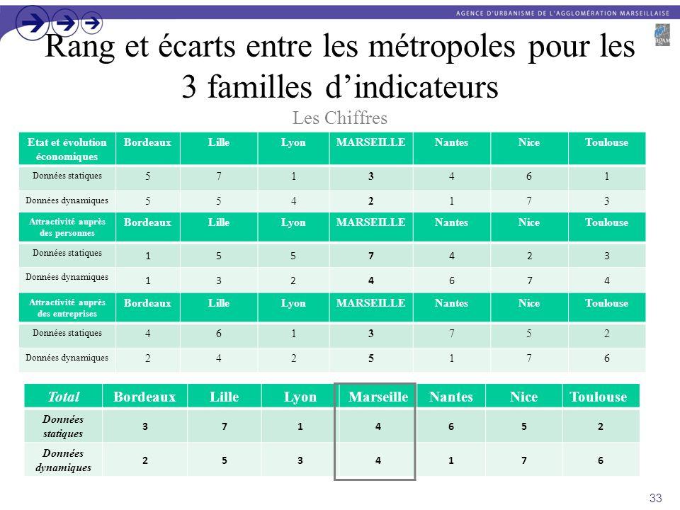 Rang et écarts entre les métropoles pour les 3 familles dindicateurs Les Chiffres TotalBordeauxLilleLyonMarseilleNantesNiceToulouse Données statiques