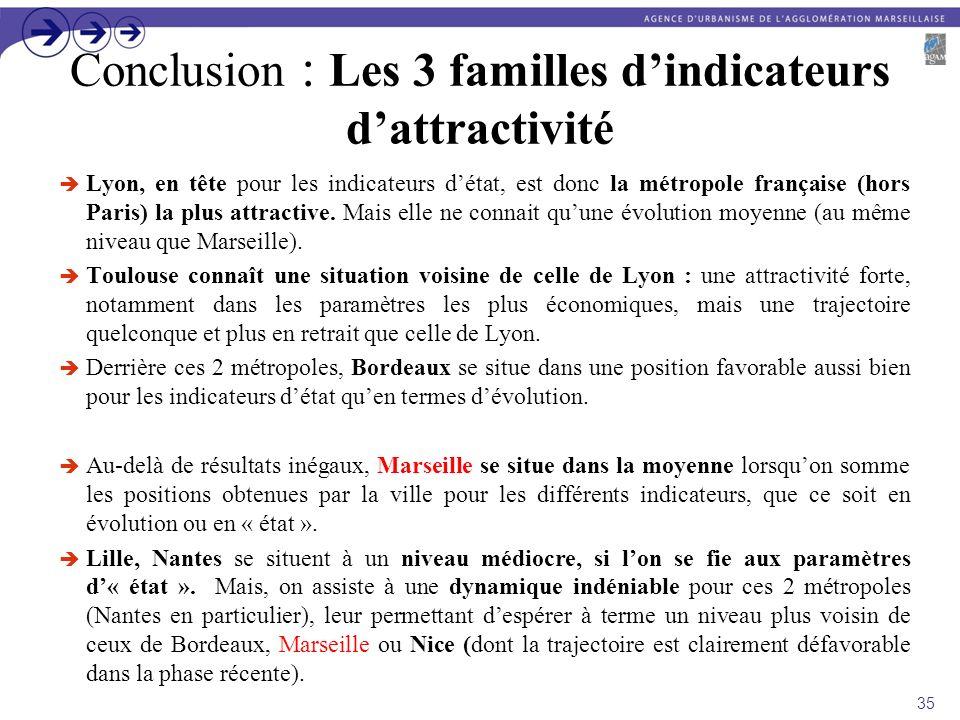 Conclusion : Les 3 familles dindicateurs dattractivité Lyon, en tête pour les indicateurs détat, est donc la métropole française (hors Paris) la plus