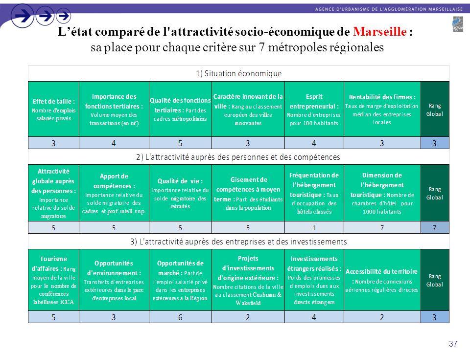 Létat comparé de l'attractivité socio-économique de Marseille : sa place pour chaque critère sur 7 métropoles régionales 37