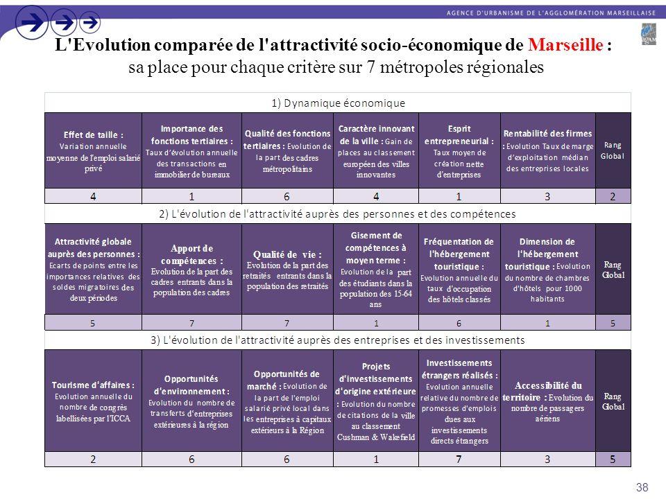 L'Evolution comparée de l'attractivité socio-économique de Marseille : sa place pour chaque critère sur 7 métropoles régionales 38