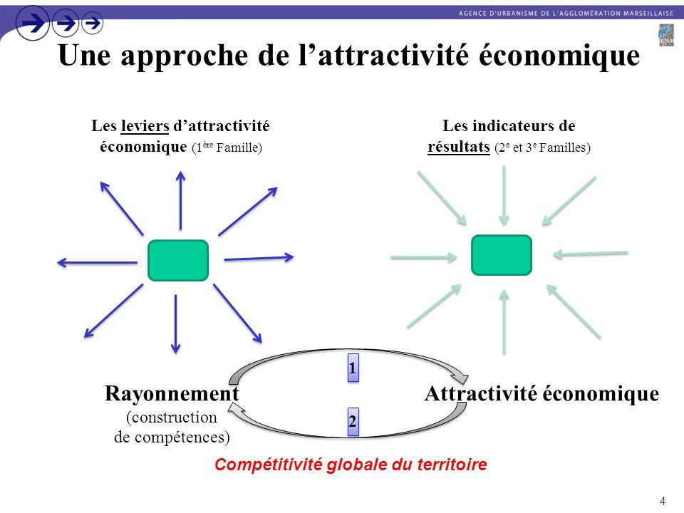 Une approche de lattractivité économique 4 Rayonnement (construction de compétences) Attractivité économique Les leviers dattractivité économique (1 è