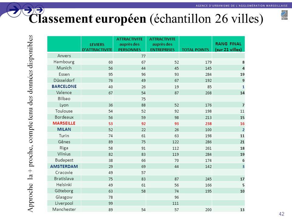 Classement européen (échantillon 26 villes) LEVIERS DATTRACTIVITE ATTRACTIVITE auprès des PERSONNES ATTRACTIVITE auprès des ENTREPRISESTOTAL POINTS RA