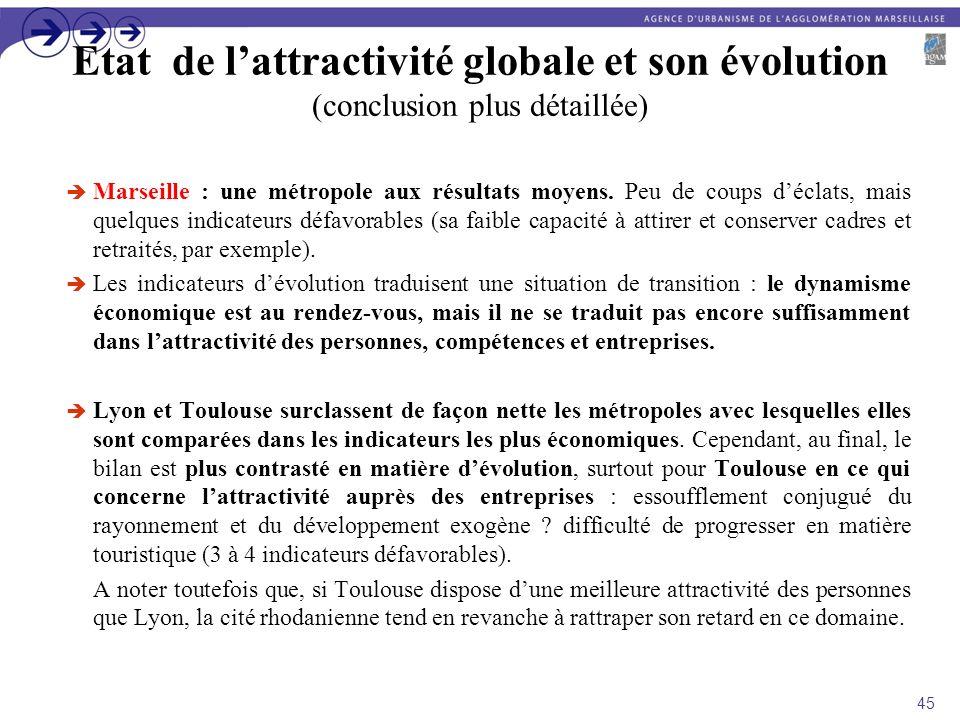 Etat de lattractivité globale et son évolution (conclusion plus détaillée) Marseille : une métropole aux résultats moyens. Peu de coups déclats, mais