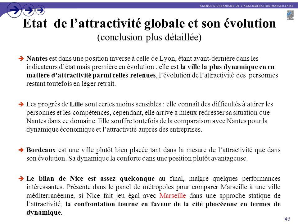 Etat de lattractivité globale et son évolution (conclusion plus détaillée) Nantes est dans une position inverse à celle de Lyon, étant avant-dernière