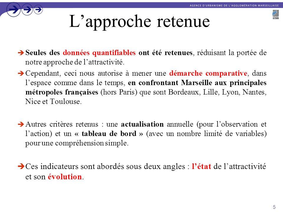 Conclusion générale pour Marseille ____________ Etat & évolution de lattractivité économique : Rappel des principaux résultats (pour les 3 familles dindicateurs).