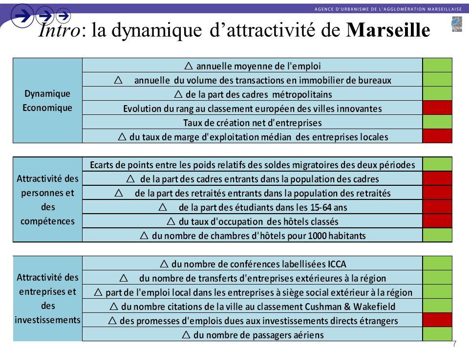 Introduction : lévolution récente de lattractivité marseillaise Dans les dernières années, Marseille progresse dans la majorité des indicateurs retenus, en particulier parmi ceux relevant de lévolution économique et de lattractivité auprès des entreprises et investissements.