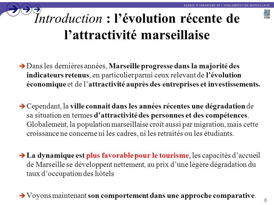 Conclusion générale pour Marseille Globalement, Marseille apparait comme une métropole aux résultats moyens : – quelques points forts, dans le domaine du tourisme ou la création dentreprise notamment, – mais, un certain nombre dindicateurs défavorables (sa faible capacité à attirer et à conserver cadres et retraités, par exemple).
