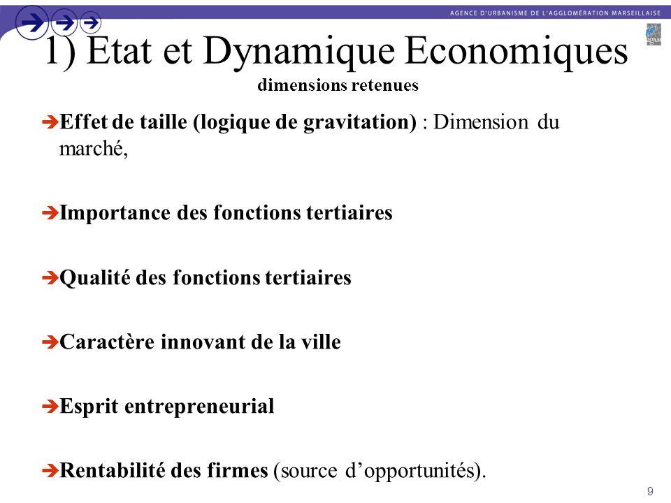 1) Etat et Dynamique Economiques dimensions retenues Effet de taille (logique de gravitation) : Dimension du marché, Importance des fonctions tertiair