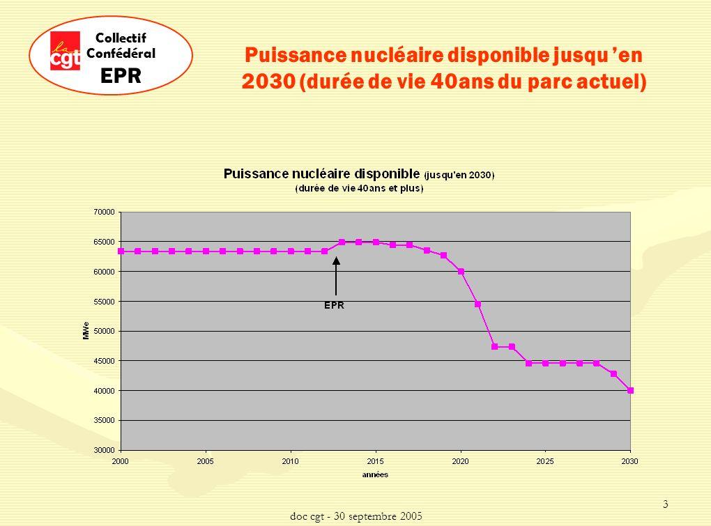 doc cgt - 30 septembre 2005 14 Collectif Confédéral EPR Profil énergétique régional Basse Normandie Production régionale: 16,7 TWh (milliards de kWh) Consommation régionale: 8,6 TWh Calvados 44% Manche 34% Orne 22% Haute Normandie Production régionale: 55,2 TWh (milliards de kWh) Consommation régionale: 15,5 TWh Seine-Maritime 75% Eure 25% Chiffres 2002