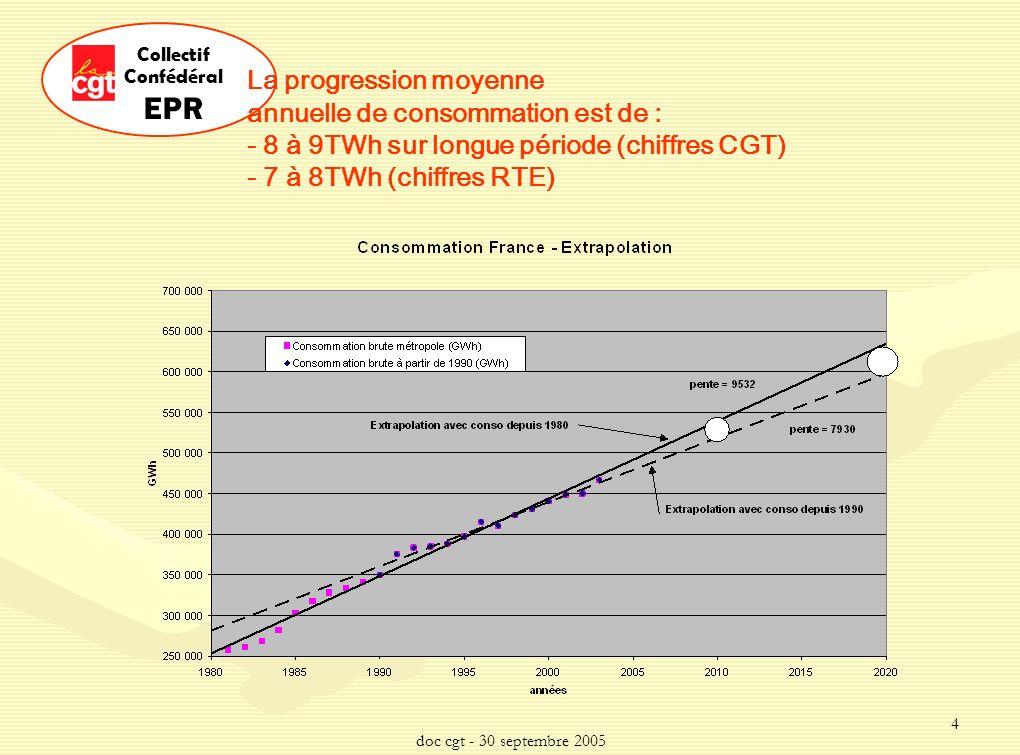 doc cgt - 30 septembre 2005 4 Collectif Confédéral EPR La progression moyenne annuelle de consommation est de : - 8 à 9TWh sur longue période (chiffres CGT) - 7 à 8TWh (chiffres RTE)