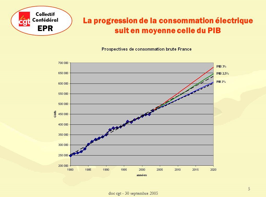 doc cgt - 30 septembre 2005 5 Collectif Confédéral EPR La progression de la consommation électrique suit en moyenne celle du PIB