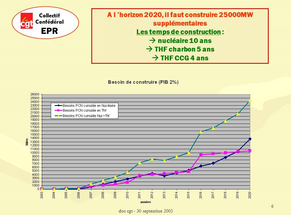 doc cgt - 30 septembre 2005 6 Collectif Confédéral EPR A l horizon 2020, il faut construire 25000MW supplémentaires Les temps de construction : nucléaire 10 ans THF charbon 5 ans THF CCG 4 ans
