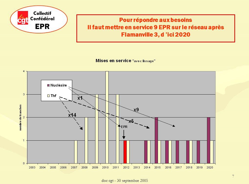 doc cgt - 30 septembre 2005 18 Collectif Confédéral EPR 3 milliards d euros sur 12 ans - Contrats de construction - Frais de maîtrise d œuvre - Frais de préexploitation Coût global de la 1ère tranche EPR: 3 milliards d euros sur 12 ans - Contrats de construction - Frais de maîtrise d œuvre - Frais de préexploitation En comparaison la capacité d EDF de En comparaison la capacité d EDF de financement disponible pour de nouveaux projets sera de lordre de 5 à 9 milliards d euros par an